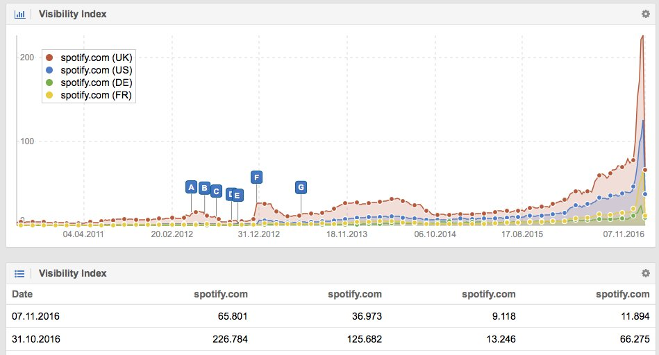 GrowthHackerSEO: #Domains Cloaking Case Study: #Spotify violates the #Google Webmaster Guidelines …<br>http://pic.twitter.com/jly2W1h4sU