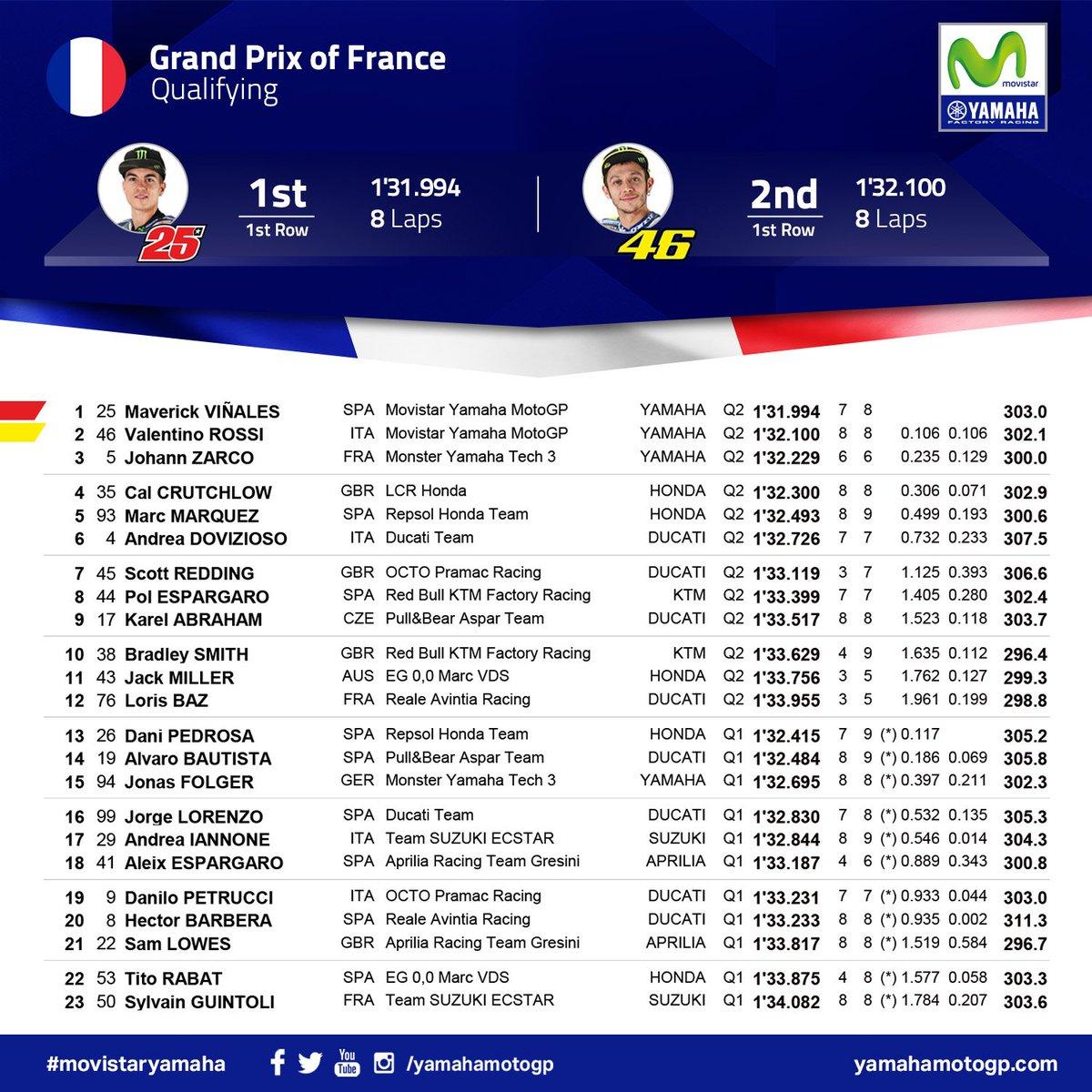 Hasil lengkap sesi kualifikasi MotoGP Prancis di Sirkuit Le Mans, Sabtu (20/5/2017). (Twitter/Yamaha MotoGP)