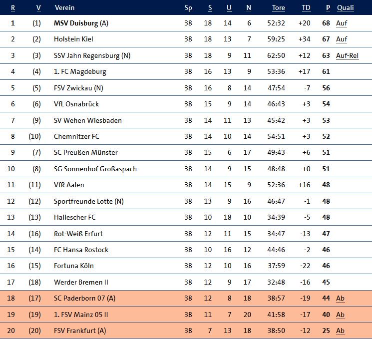 Sportschau On Twitter Die Abschlusstabelle Der 3 Liga