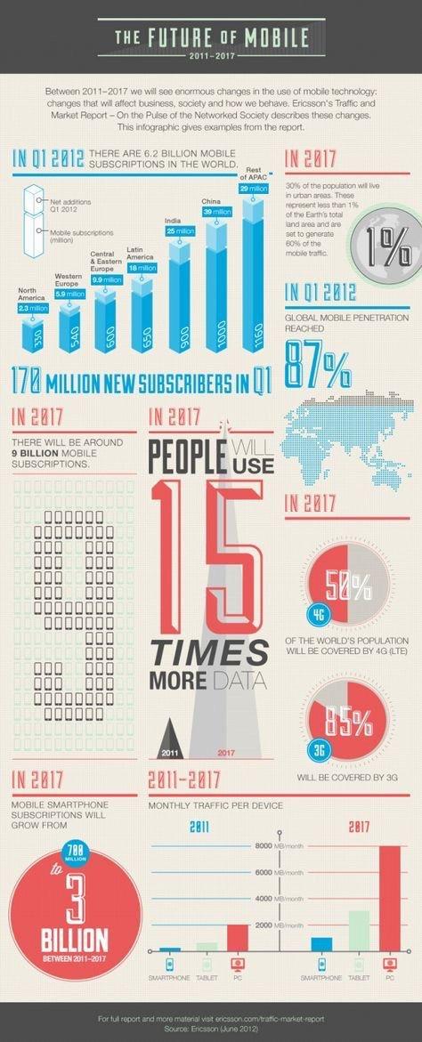 The Future of #Mobile {2011 - 2017} #Smartphones #4G #makeyourownlane #defstar5 #MobileMarketing <br>http://pic.twitter.com/Luf0uAf8BI