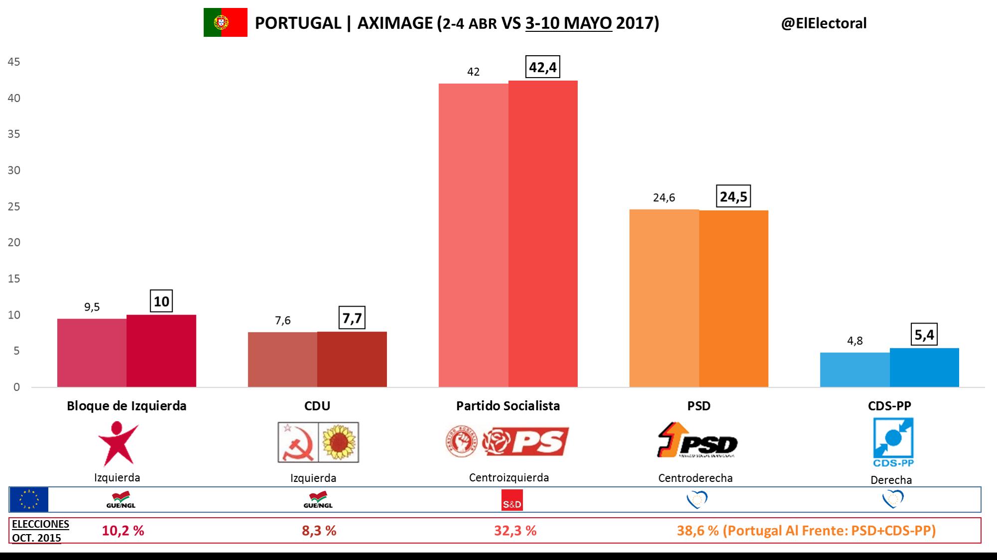 Thumbnail for Portugal: actualizando datos