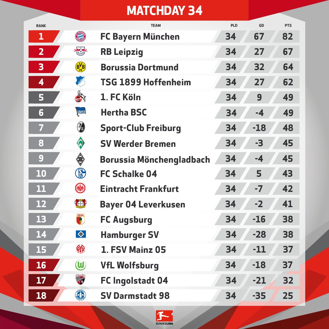 Bundesliga Table 16/17