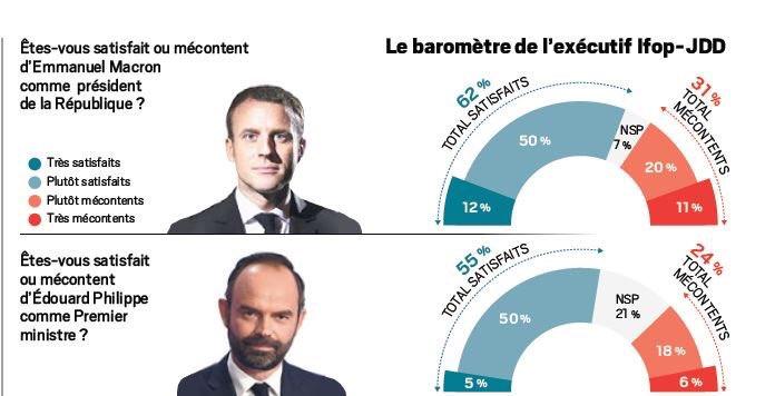 Popularité de Macron, 3e de la Ve République. https://t.co/P0OfUFxyPI