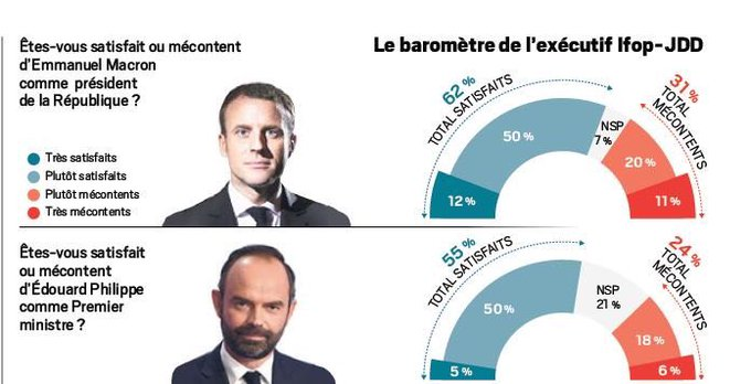 Popularité de Macron, 3e de la Ve République. https://t.co/P0OfUFxyPI