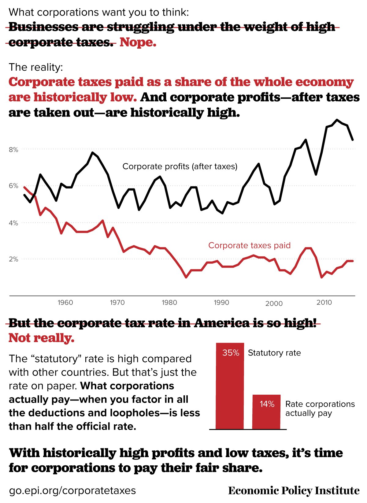 corporate taxes graphic
