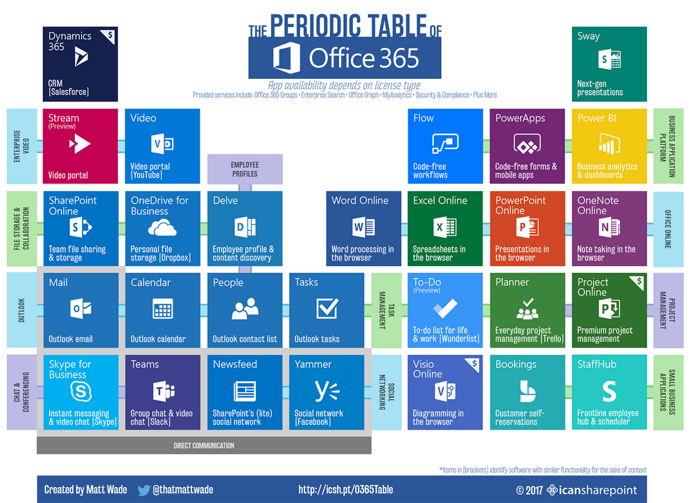 Explore the periodic table of #Office365 at the tech community: https://t.co/gvRQOABHiD https://t.co/CFPNfPAqXD