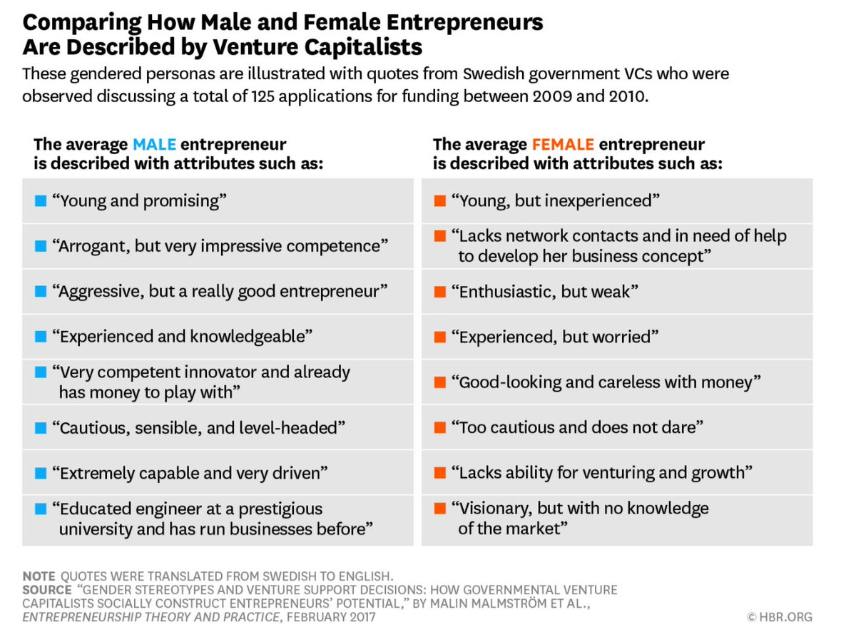 why are male and female entrepreneurs different essay Read story the difference between male and female communication style by dahirenibmartinez (dahirenib martinez) with 5,250 reads.