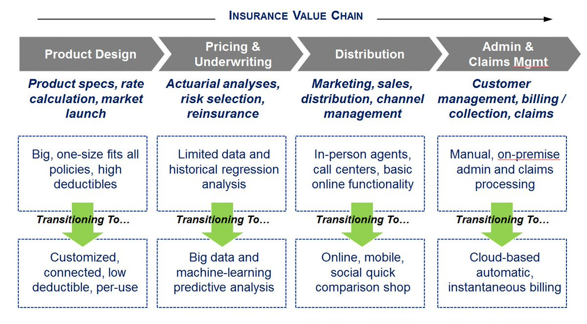 Ai On Twitter Quot Insurance Value Chain Ai Machinelearning