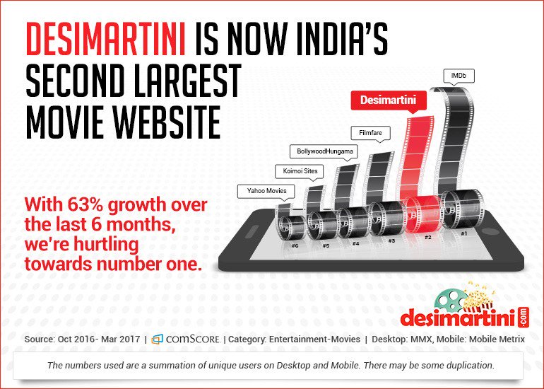 Desimartini Is Now India's Second Largest Movie Website