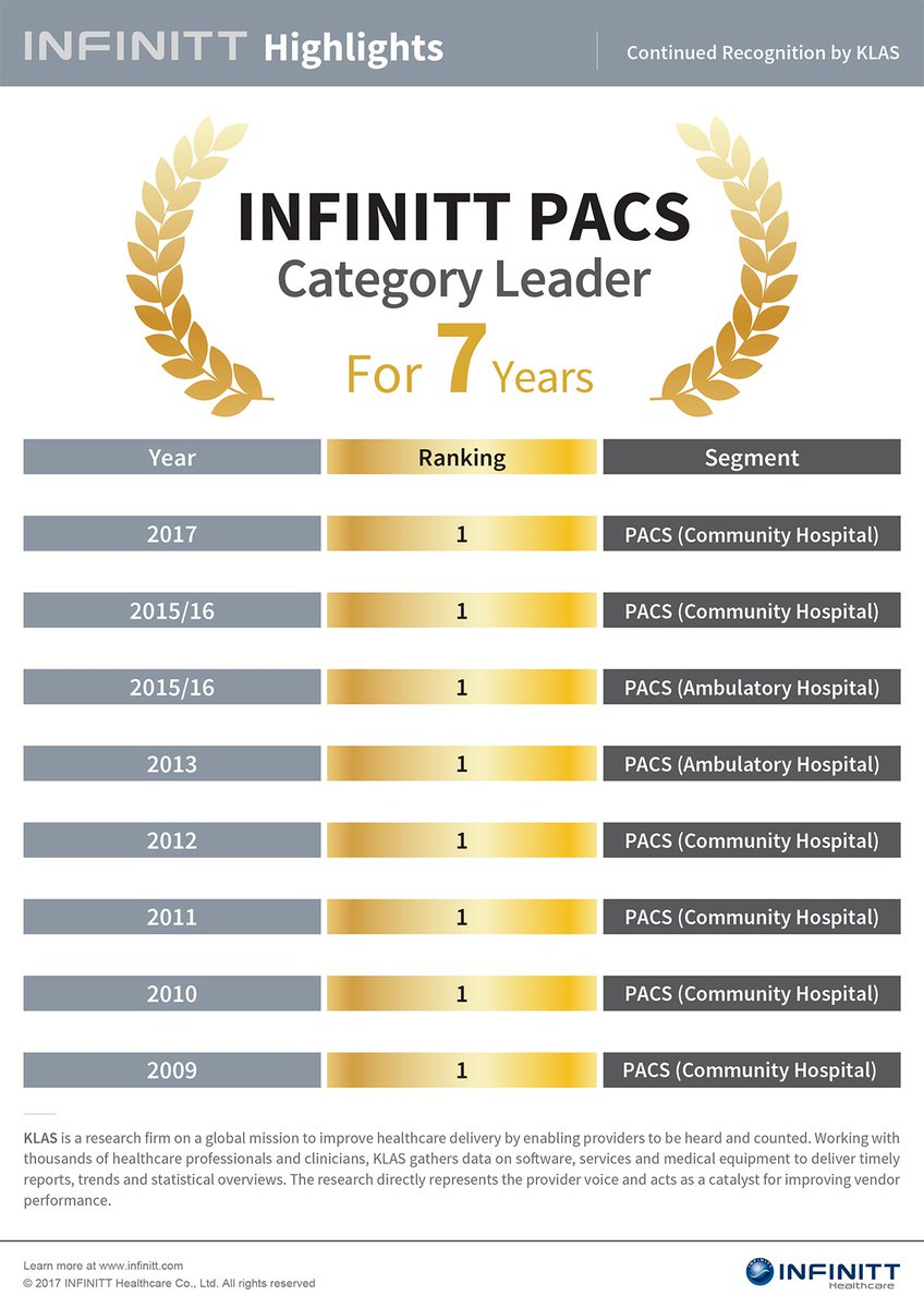 #INFINITT #PACS has been named a Category Leader in the annual #KLAS report eight times since 2009.<br>http://pic.twitter.com/PoMZBSApf8