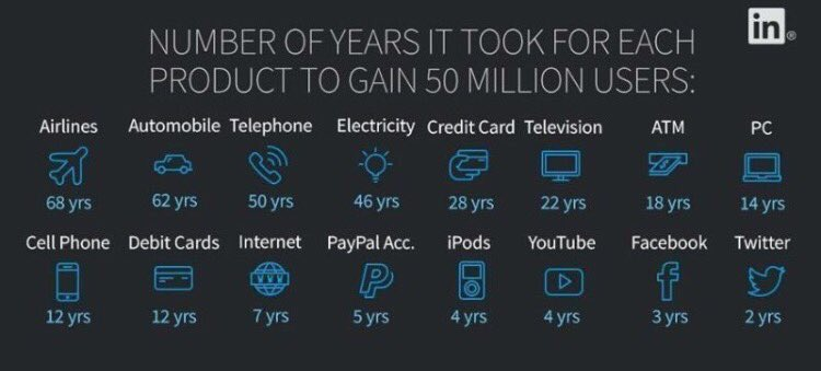 It Took YEARS to Get 50 Million Users for Them #bigdata #marketing #startup #Innovation #Digital #mpgvip #defstar5 #tech #makeyourownlane #m <br>http://pic.twitter.com/W52Hjcwhd1