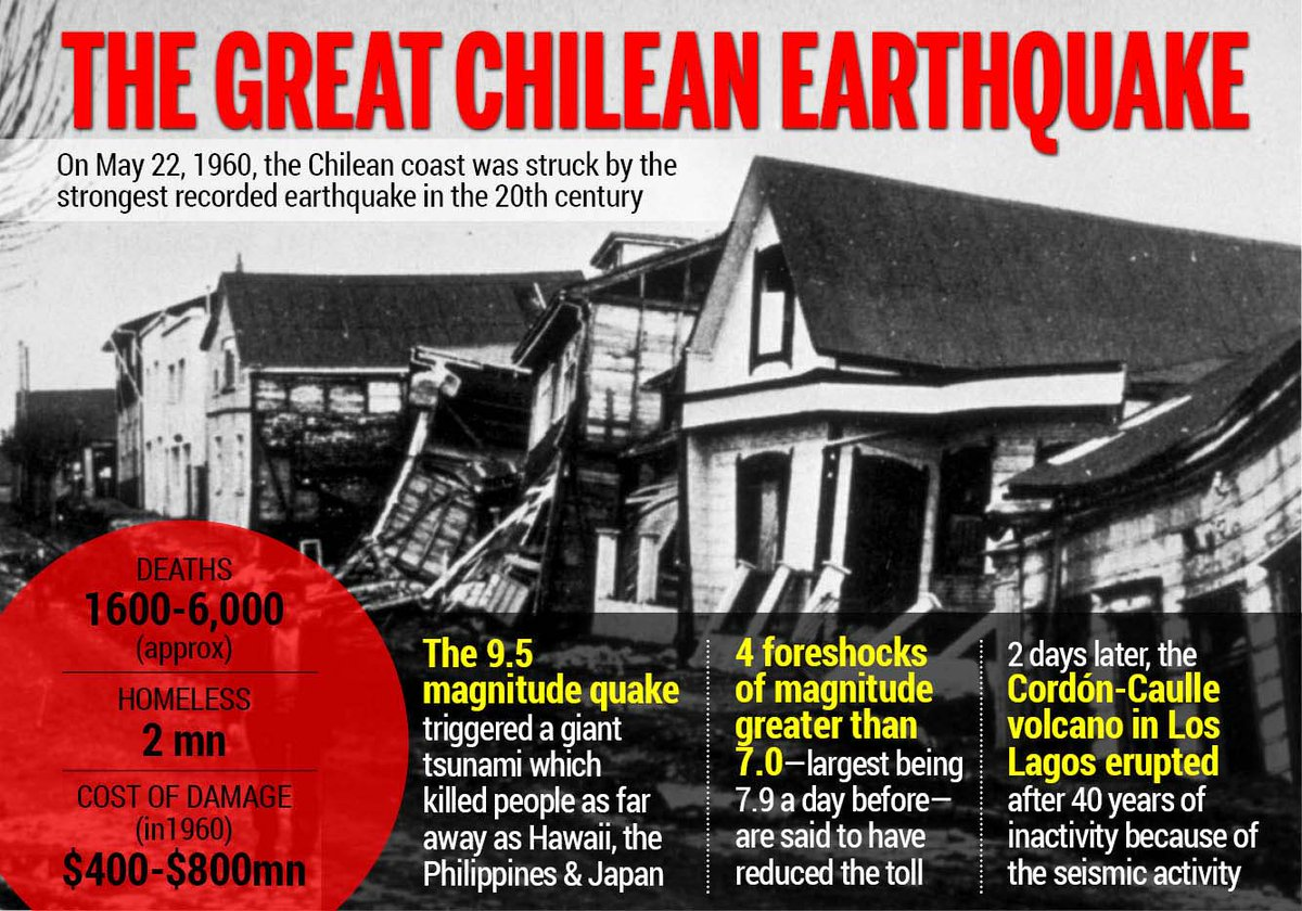 """Newsflicks on Twitter: """"The world's largest documented earthquake ..."""
