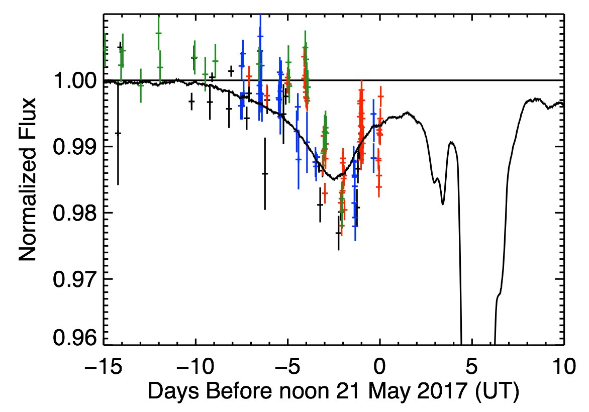 New data is in on mystery star's recent weirdness