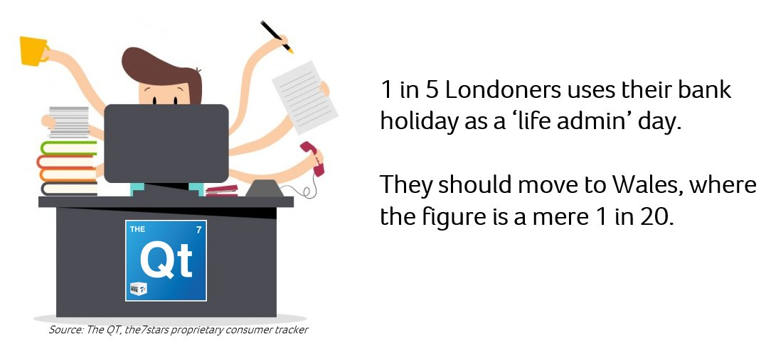1 in 5 Londoners uses a Bank Holiday to get their life admin done, #TheQT found https://t.co/ABmuMc5JX2