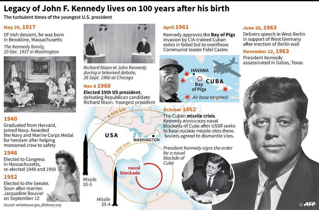 AFP looks back at the legacy of John F. Kennedy, on what would have ha...