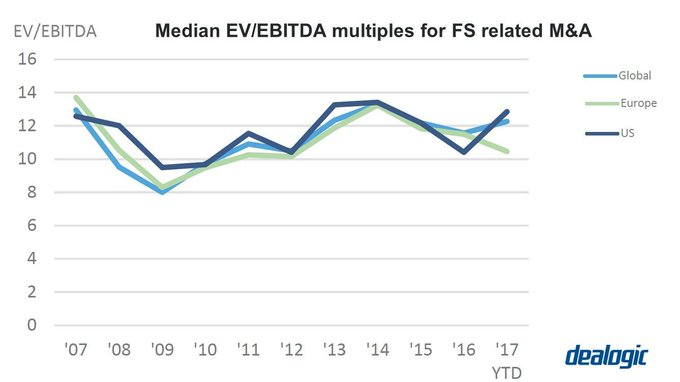 US median multiples for FS-related M&A has increased to 12.9x in 2017, up from 10.4x in full year 2016 #PE