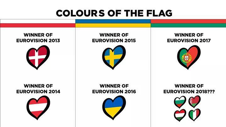 #EUROVISION 2018 : A Fatal Four Way is expected for the Final Victory next year!  cc @CommonESCGirl @sebastienbarke @fabrandanne<br>http://pic.twitter.com/cgbs3j6mcY