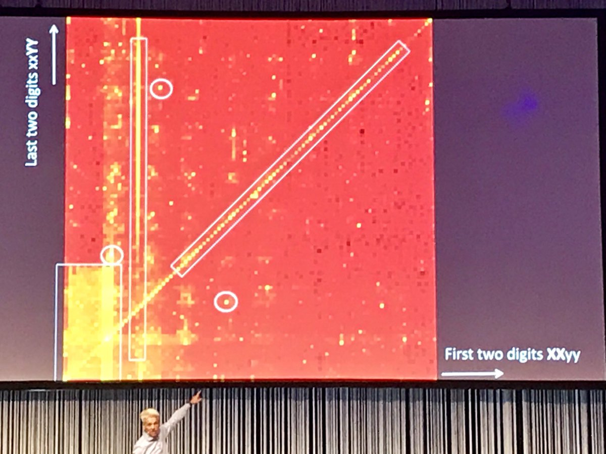 Heat map of 4-digit PINs as chosen by people - hotspots are dates MMDD, years 19XX, 2-digit pairs XYXY, 2580, and 4321 #EuroCACS #InfoSec <br>http://pic.twitter.com/VjkU0ZU8ov
