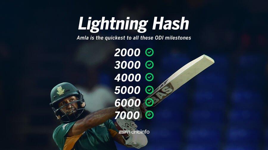Hashim Amla (150 innings) breaks Virat Kohli's record (161) for the fastest to 7000 ODI runs!  https://t.co/AHww3ZFQAa