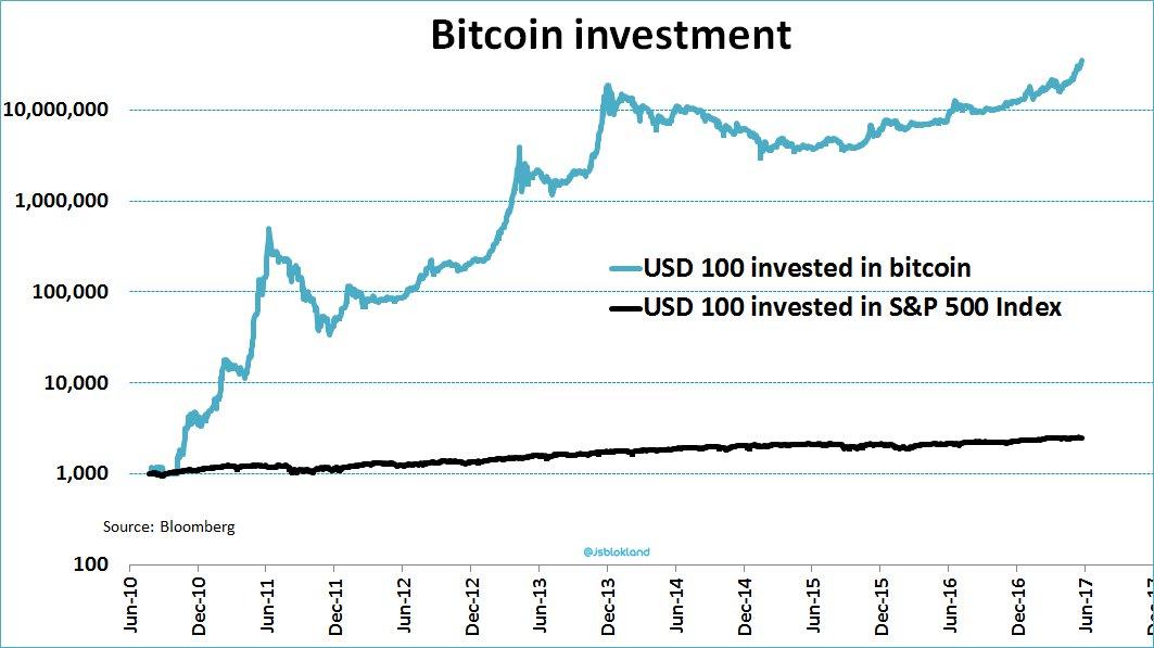 Jeroen Blokland On Twitter Mondays Regret Chart USD 1000