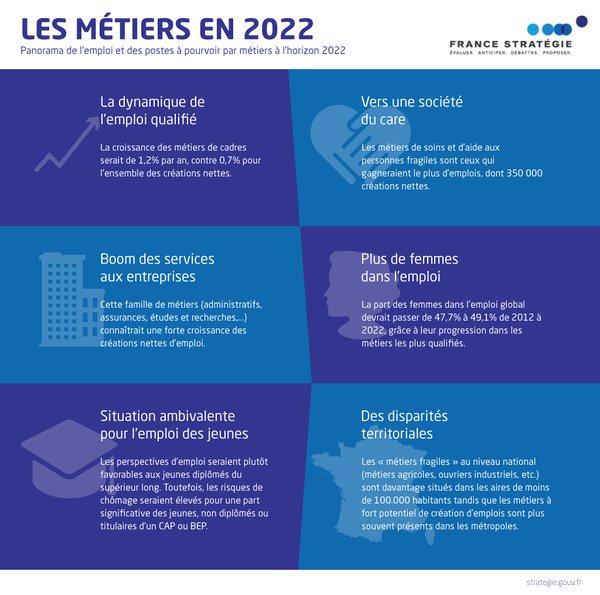 [Rapport] Panorama de l'#emploi et des postes à pourvoir par #métiers à l'horizon 2022 👉 https://t.co/LmAuAbLYa4