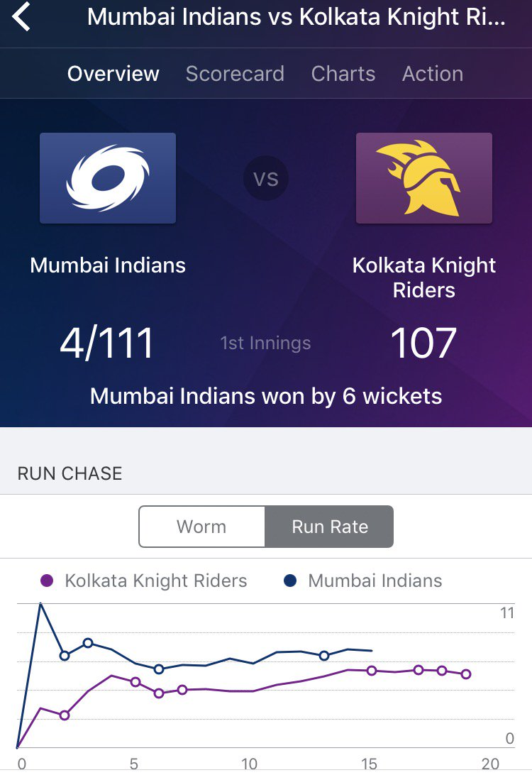 Mumbai Indians WIN! Mumbai edge dramatic #IPL final to complete hat-trick! #MIvKKR #mumbaiindians Recap:  http:// m.onelink.me/190983e0  &nbsp;  <br>http://pic.twitter.com/KZtEkYXQQj
