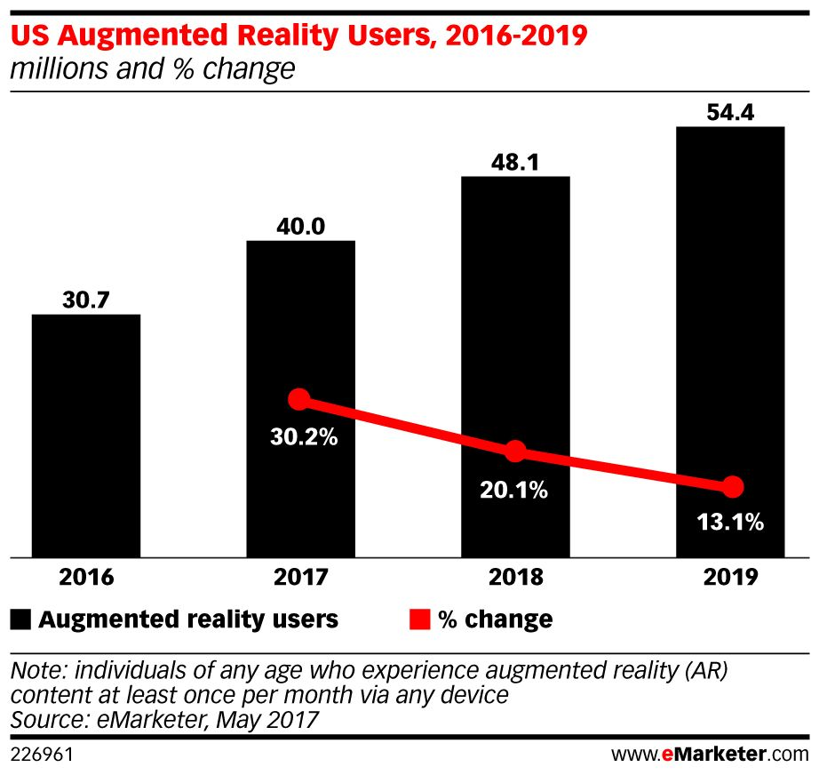 .@Snap and @facebook are fueling #AR growth, data finds: https://t.co/nMGZpjwyzr https://t.co/VtMqVy4SuM