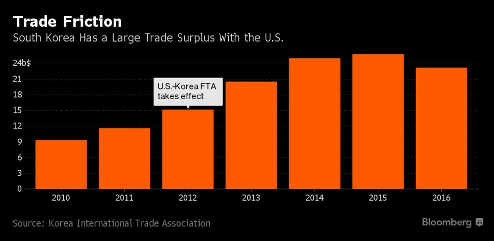 To soften charges of unfair trade, South Korean firms are accelerating investment in America https://t.co/fDzKS06Jk3