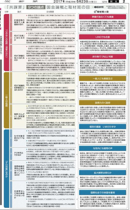 「共謀罪」午後に衆院通過 与党、採決強行辞さず  東京新聞は総力をあげて #「共謀罪」 法案を取材をしていますが、これまでの国会審議で積み残された疑問、問題点をまとめました。これをみるとまだまだ採決するタイミングではないと思われます https://t.co/Mo6iFwFkC6