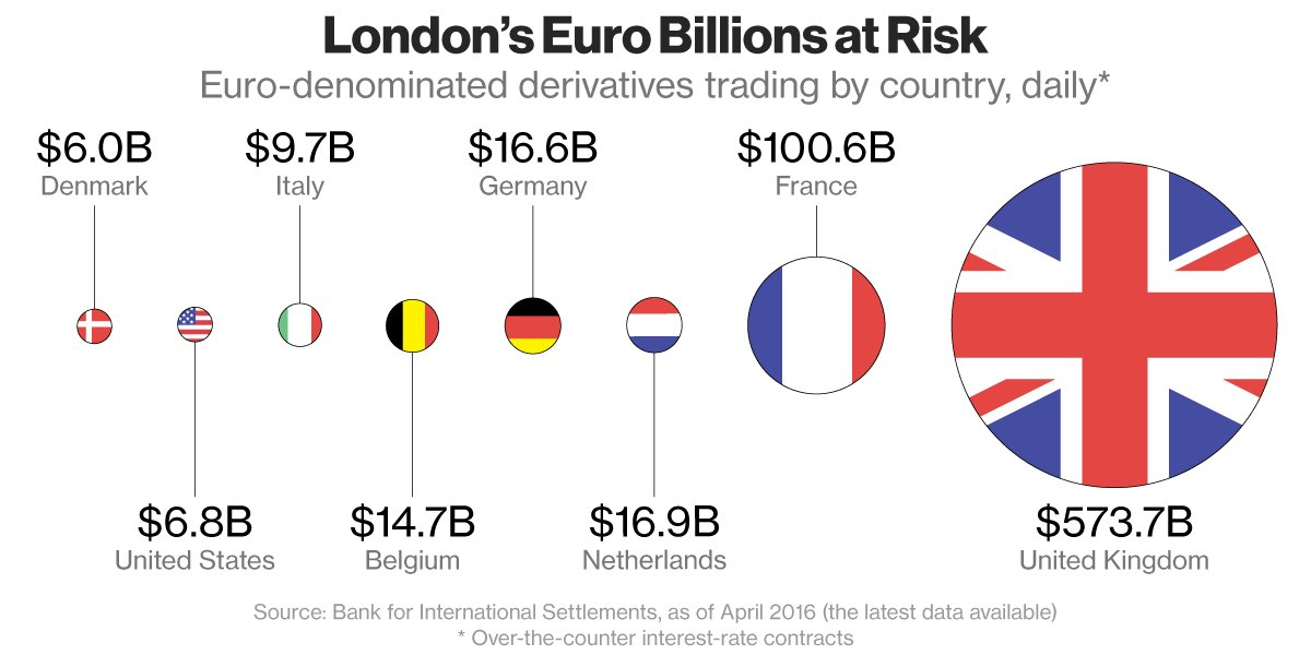 """Banks and investors """"will be $100 billion worse off"""" if London loses clearing business https://t.co/rAeEbv5XNg"""