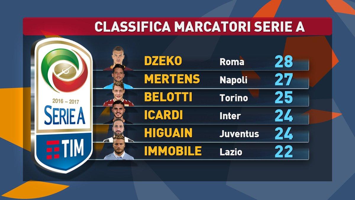 Calcio Serie A, il vincitore della classifica marcatori è…