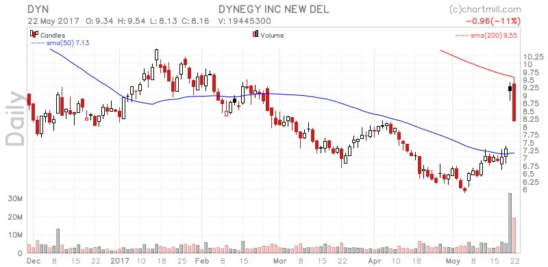 Read our daily analysis on $DYN at https://t.co/UM87k715ox #FridayFeel...