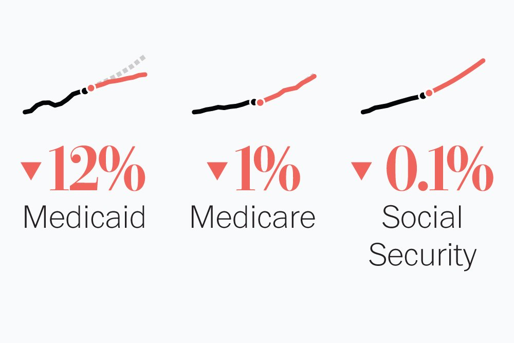 What Trump's budget cuts from the social safety net: reductions proposed for Medicare, Medicaid and Social Security https://t.co/dyXhdAoisC
