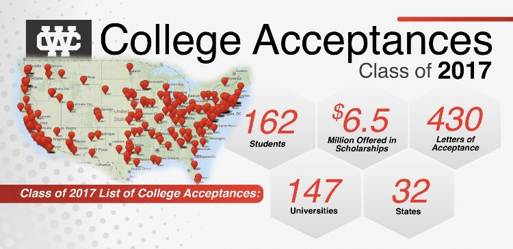 Check out these statistics about Whittier Christian's Class of 2017! #wcheralds #classof2017  #collegeacceptance @wchsheralds2017 https://t.co/O40JqkUgNJ