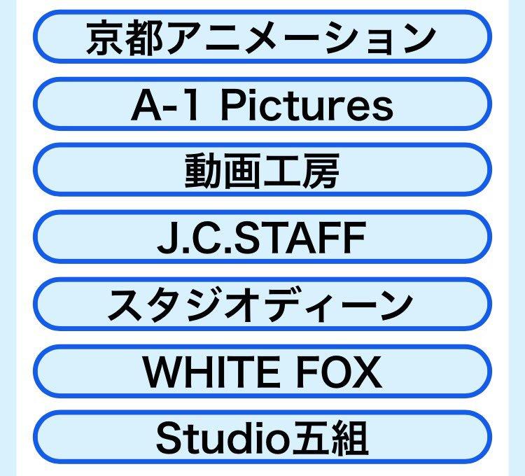 会社 ランキング 制作 アニメ