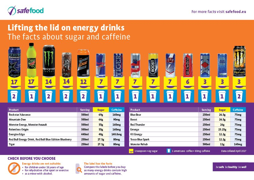 """IPH on Twitter: """"Safefood launches all-island awareness campaign on energy  drinks, some drinks contain up to 17 teaspoons of sugar  https://t.co/Sz17mXJGBS… ..."""