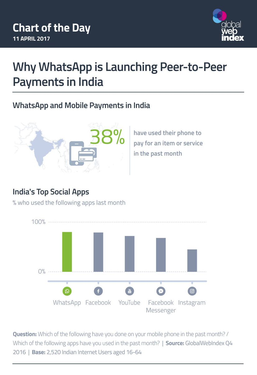 #SocialMedia and #FinTech join forces on #P2P #MobilePayments, first #China, now in #India; the world&#39;s largest #EmergingMarkets.<br>http://pic.twitter.com/LOWvb38anK