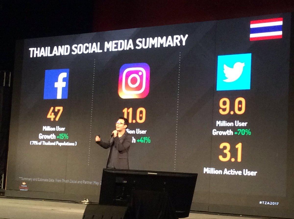 #TZA2017 วิทยากรบอกว่าวัยรุ่นหันมาใช้ทวิตเตอร์เพิ่มขึ้นเพราะพ่อแม่เริ่มมาเล่น Facebook กันมากขึ้น https://t.co/SSNQIqzG4h