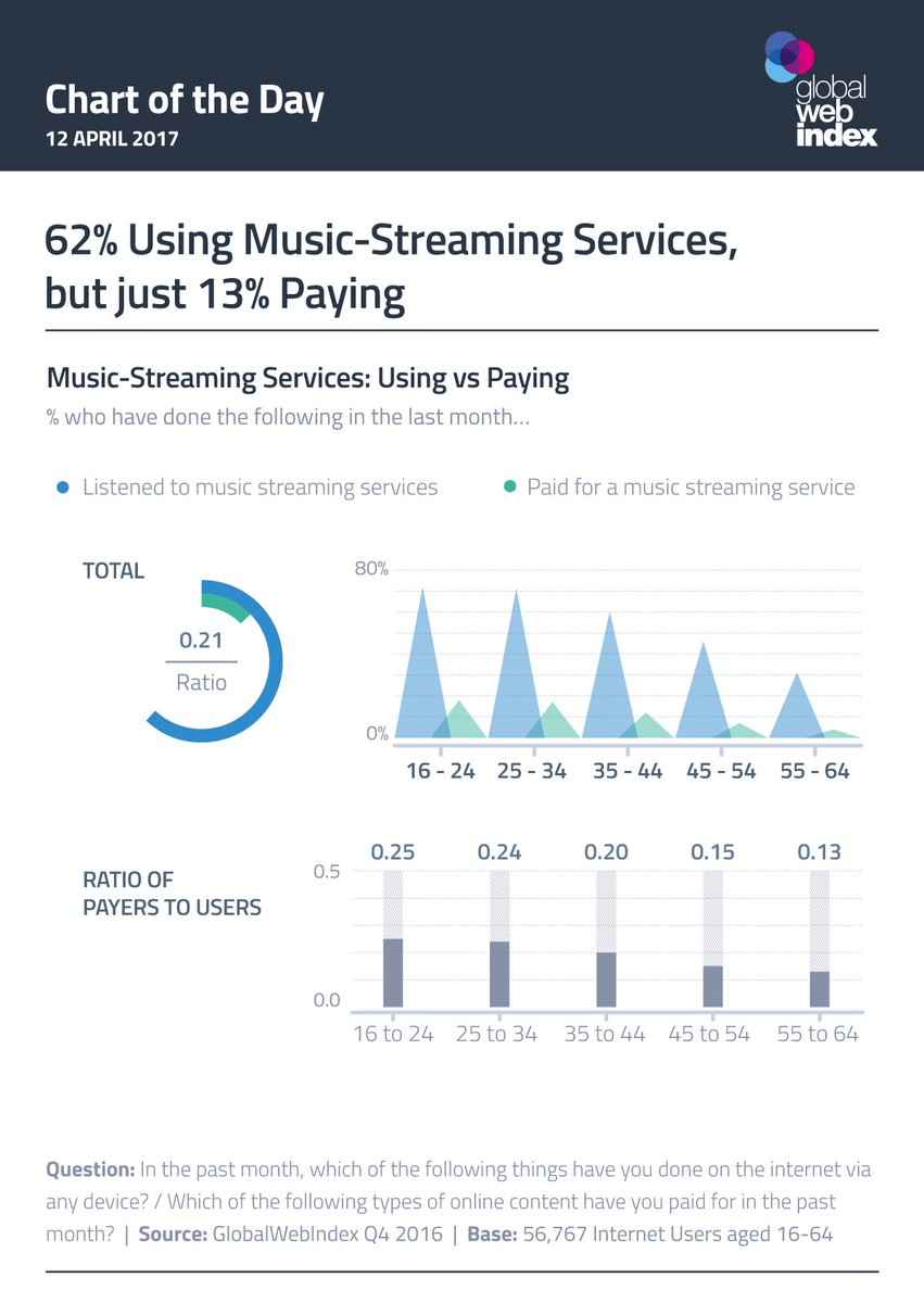 62% are #music #streaming! Yet 13% are paying and comprising 50% + of the industry #sales! @globalwebindex<br>http://pic.twitter.com/QtBJRmnjCa