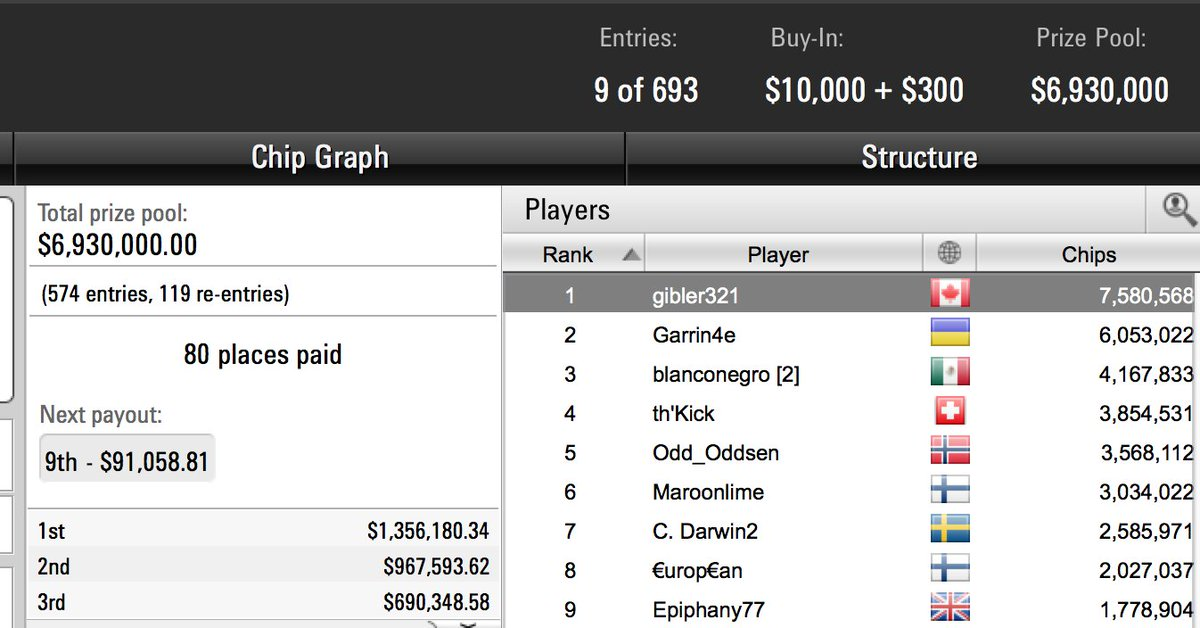 This is one heck of a #SCOOP2017 $10K Main Event final table coming up later today…