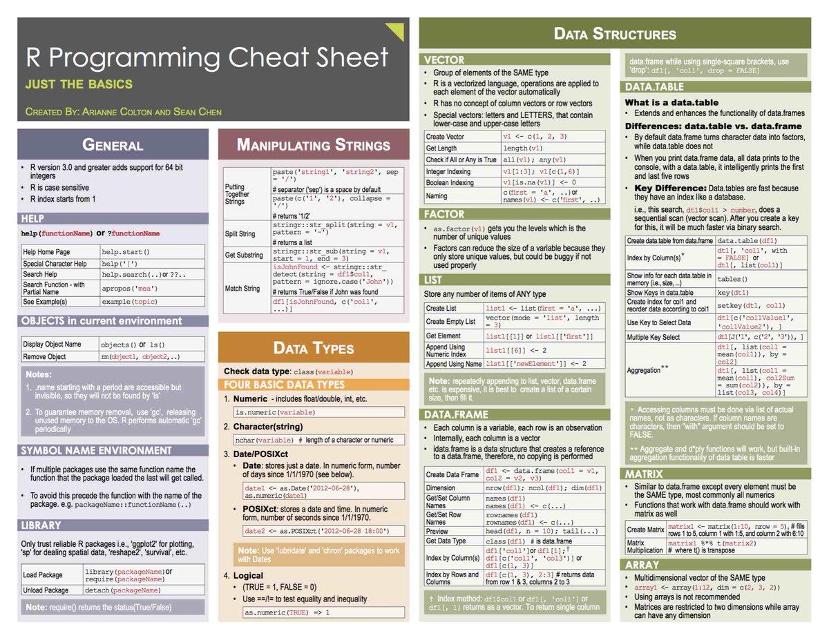 R Programming Cheat Sheet for #DataScientists: https://t.co/lgbvbVjjyh #BigData #DataScience #ML https://t.co/iGz8DU7Mz0 via @KirkDBorne