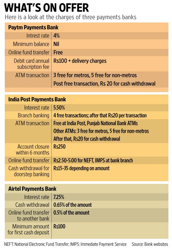 .@Paytm #Payments #Bank launched, how it compares to rivals @livemint #fintech #defstar5 #makeyourownlane #Mpgvip  http://www. livemint.com/Money/qEiZDfiN 8jgOIOkANV2ALO/Paytm-launches-payments-bank-Gives-4-on-deposits.html &nbsp; … <br>http://pic.twitter.com/AOb9Mbnp1G