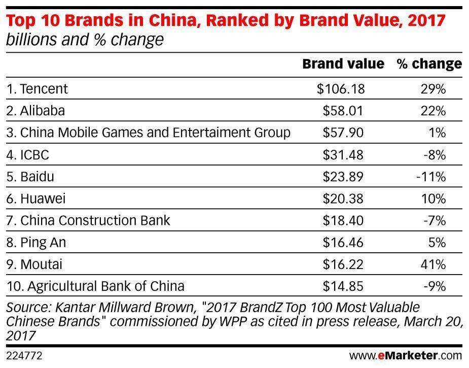 .@Tencent's earnings grew 55% in Q1 to hit $7.2 billion: https://t.co/EjtVXG7Dh6 https://t.co/ay9VZptVF1