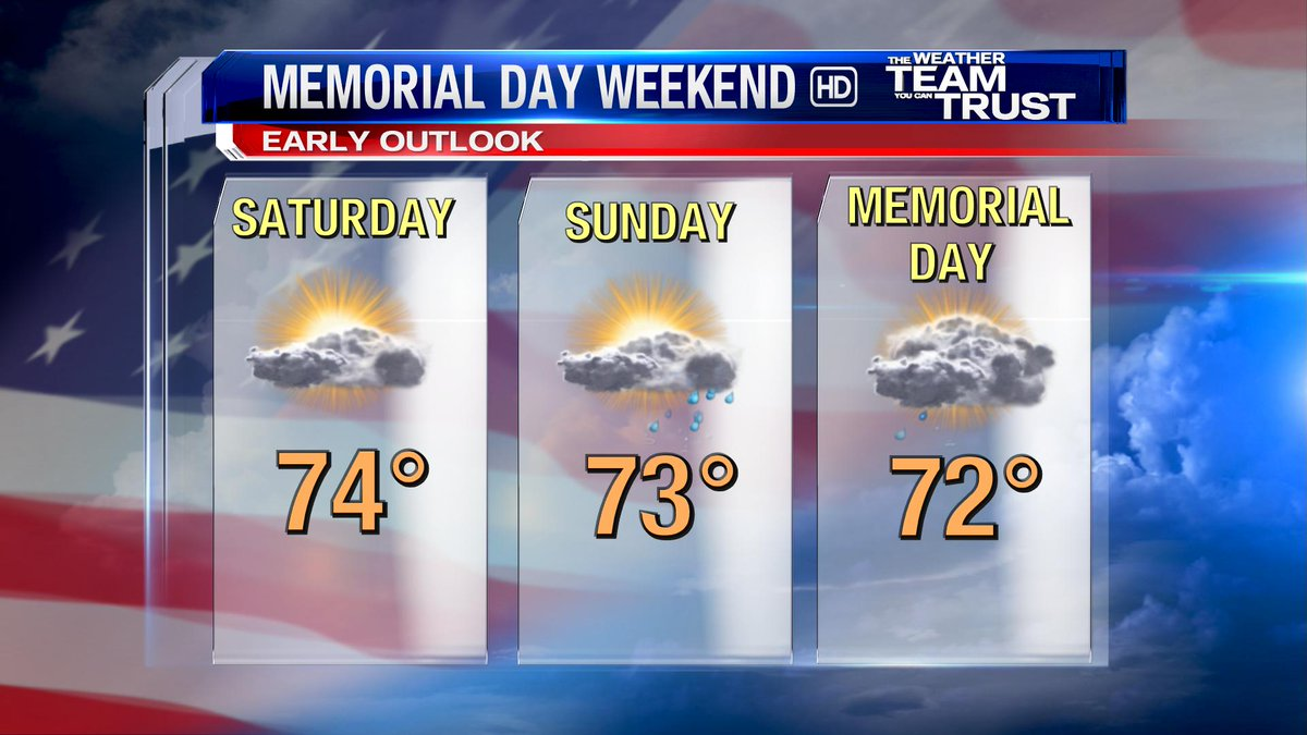 Here's our early call on the holiday weekend. Right now it looks like Saturday might end up being the nicer day of the 3. TBD. #ROC