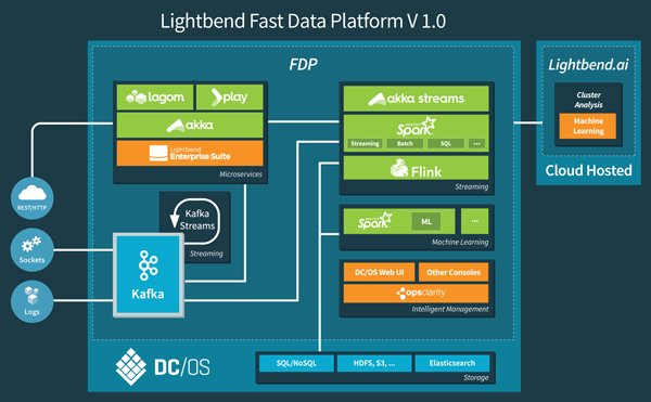 Lightbend Fast #Data Platform (FDP) for #Microservices based applications  http:// bit.ly/2rd8ry9  &nbsp;   #technical #overview #Lagom<br>http://pic.twitter.com/QCpjJdRnct