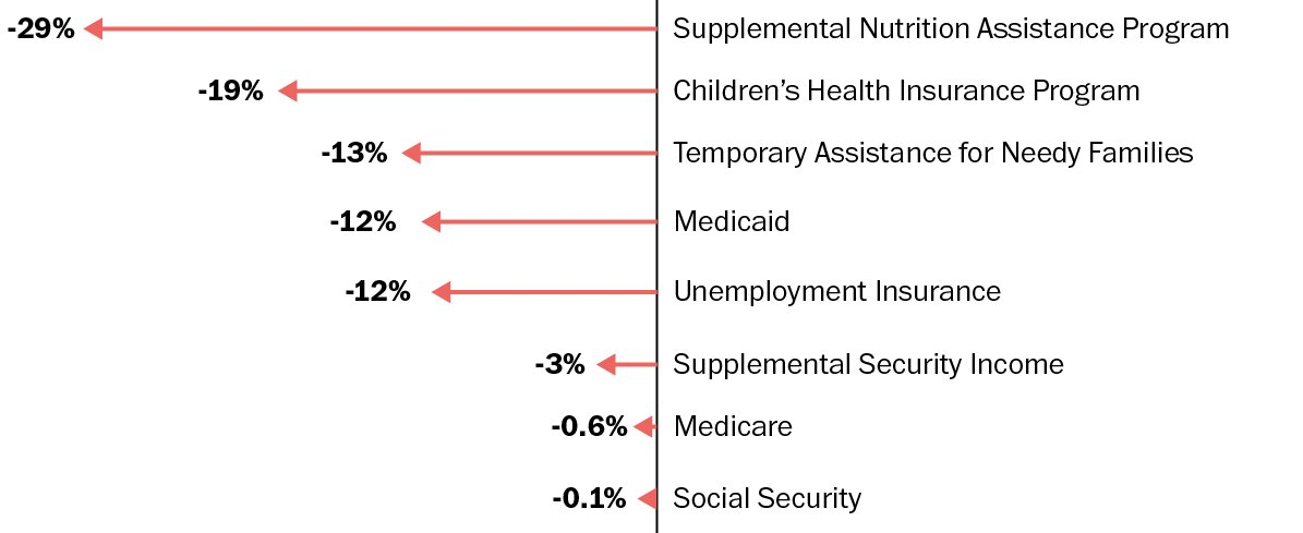 See where Trump is cutting the social safety net https://t.co/kkuzxpRcWz