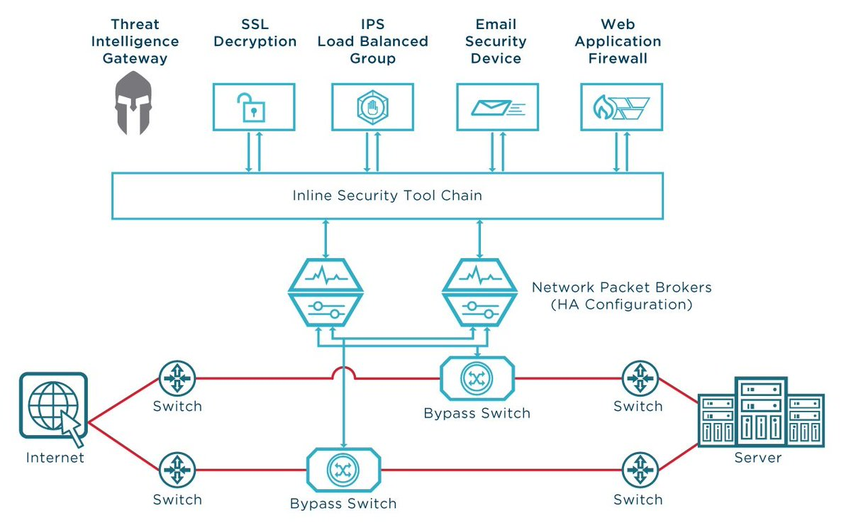 Can You Name 4 Low Cost Strategies for Scaling Network #Security?  http:// hubs.ly/H07zFpL0  &nbsp;   #Ixiacom <br>http://pic.twitter.com/3FzPxSv6r7