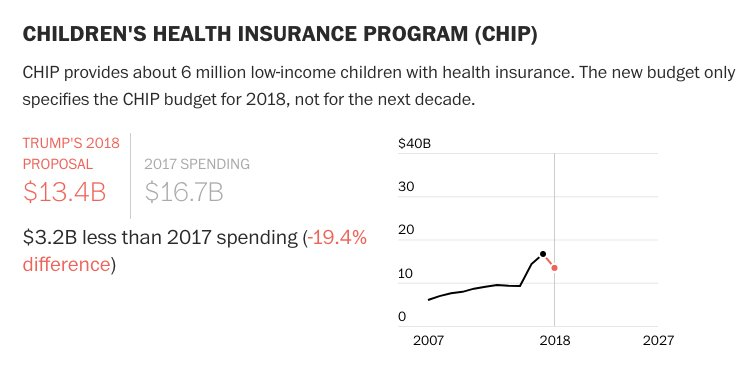 Trump also proposed nearly a fifth of the Children's Health Insurance Program be cut https://t.co/88dq4w1QOc