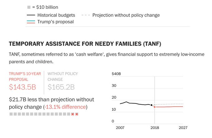 Trump's proposal also includes a 13% cut over 10 years for the family welfare program https://t.co/88dq4w1QOc