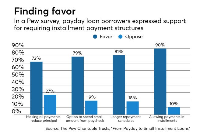 How #OCC can help #banks disrupt the &#39;payday loan industry&#39; #payments #fintech #defstar5 #makeyourownlane #Mpgvip  https://www. americanbanker.com/opinion/how-oc c-can-help-banks-disrupt-the-payday-loan-industry?utm_content=socialflow&amp;utm_campaign=bankthink-tw&amp;utm_source=twitter&amp;utm_medium=social &nbsp; … <br>http://pic.twitter.com/QKvI6UIppu